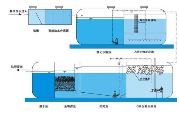 饭店餐饮污水处理系统