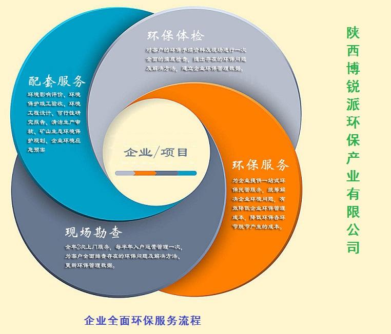 企业全面的环保服务流程!