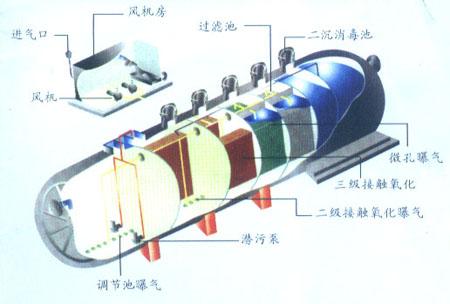 污水处理设备的验收标准以及谁来验收