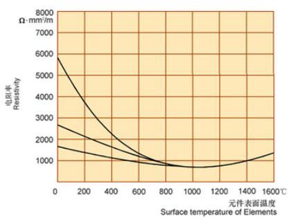 """硅碳棒电热元件是一种以碳化硅为主要原料制成的非金属电热元件!""""五砂""""硅碳棒知识简介"""