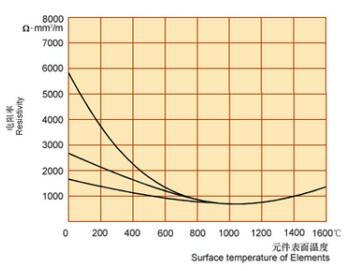 硅碳棒具有较大的比电阻,在空气中通电加热,其电气性能知识分享