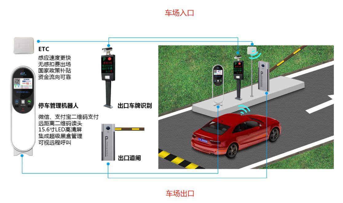 兰州ETC停车场系统