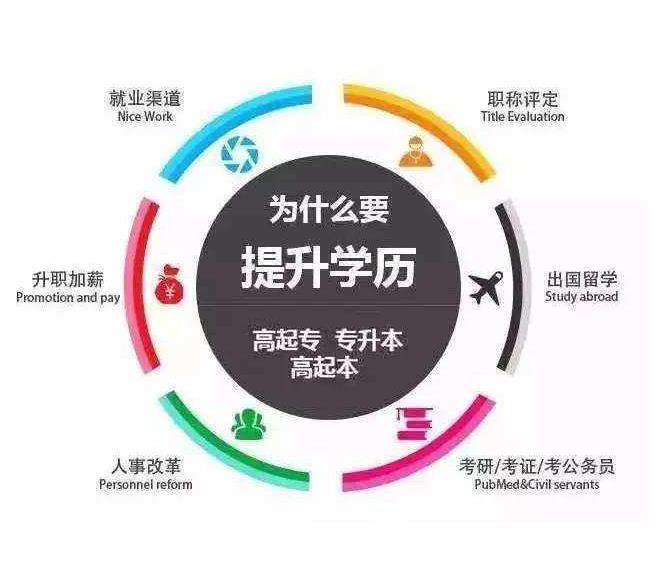 #甘肃专升本报名#你知道学历都会在哪些方面起到重要的作用吗?