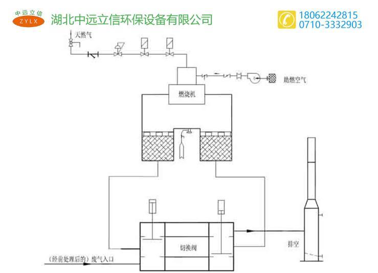 襄阳催化燃烧设备
