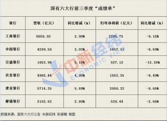"""六大行前三季度""""成绩单"""":日赚超31亿 不良率略升"""