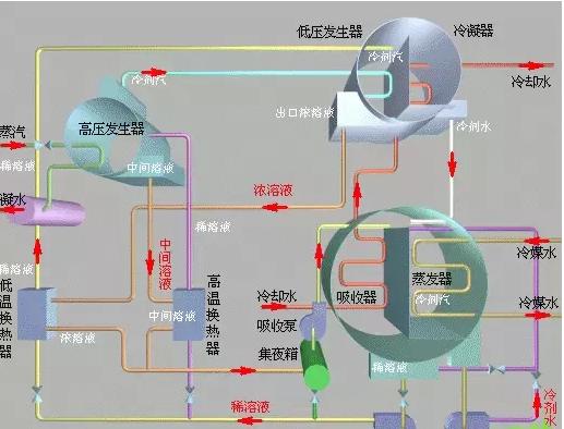 溴化锂机组是什么,看了这个你彻底明白