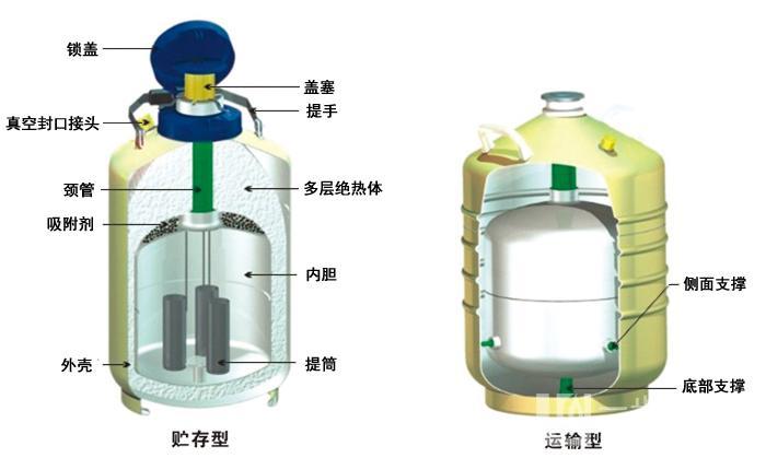 成都自增压液氮罐销售