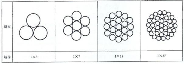 混合稀土合金钢绞线结构