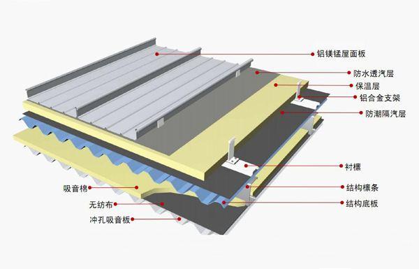 华铝镁锰装饰告诉你成都铝镁锰屋面与彩钢板的比较