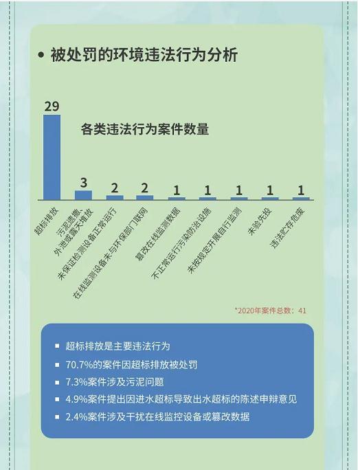 5.被处罚的环境违法行为分析