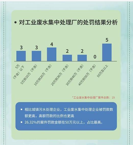 9.对工业废水处理厂的处罚结果分析