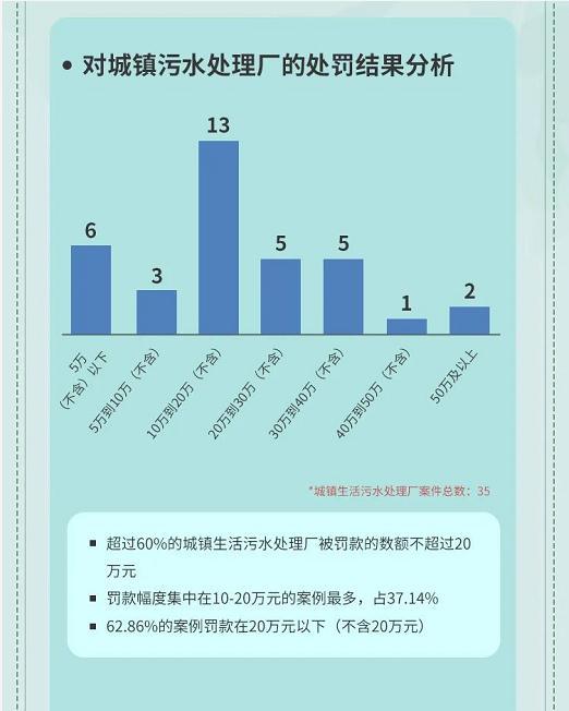 7.对城镇污水处理厂的处罚结果分析
