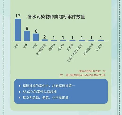 6.各水污染物种类超标案件数量