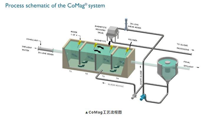 2.CoMag工艺流程图