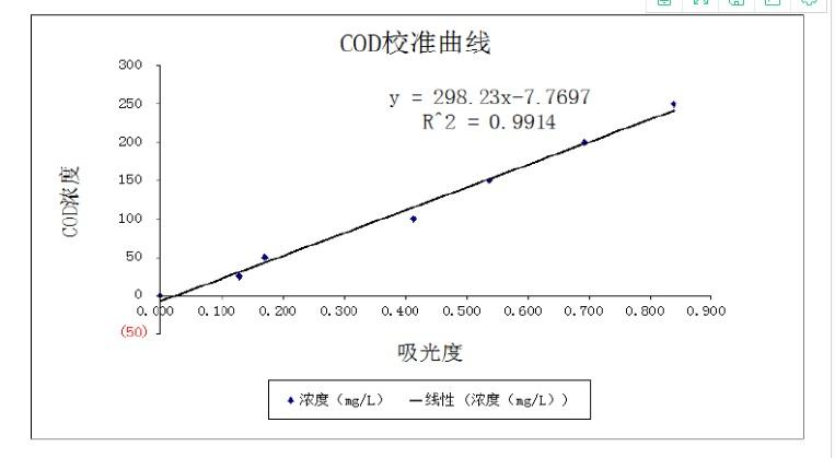 COD校准曲线