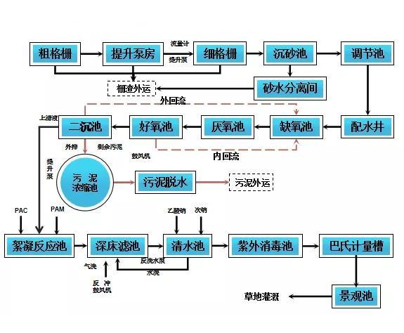 A20水处理工艺流程
