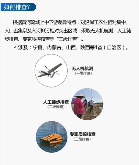 黄河流域排污口排查6