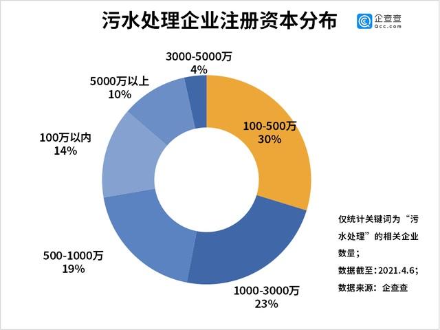 污水处理企业注册资本分布图