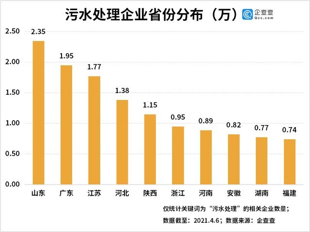 污水处理企业省份分布图