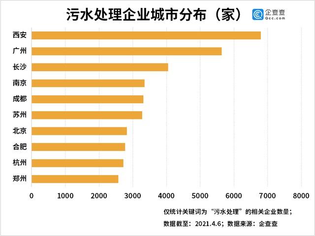 污水处理企业城市分布图