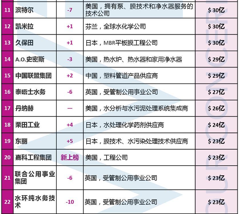 排名11-22