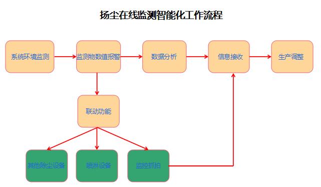 扬尘在线监测系统的智能化功能
