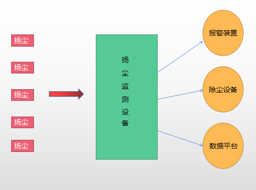 山东京玉环保科技扬尘监测设备的联动系统介绍