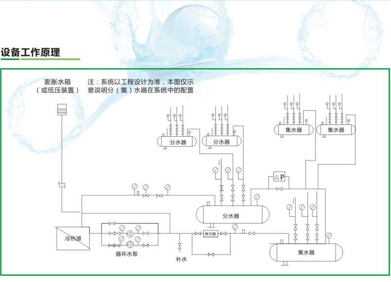 分集水器设备