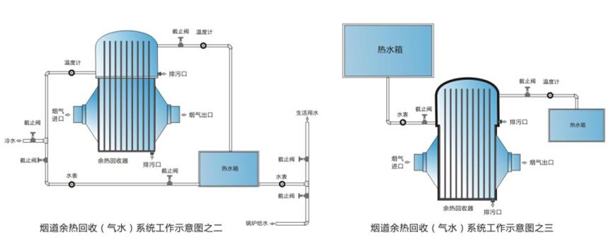 四川热管余热回收器公司