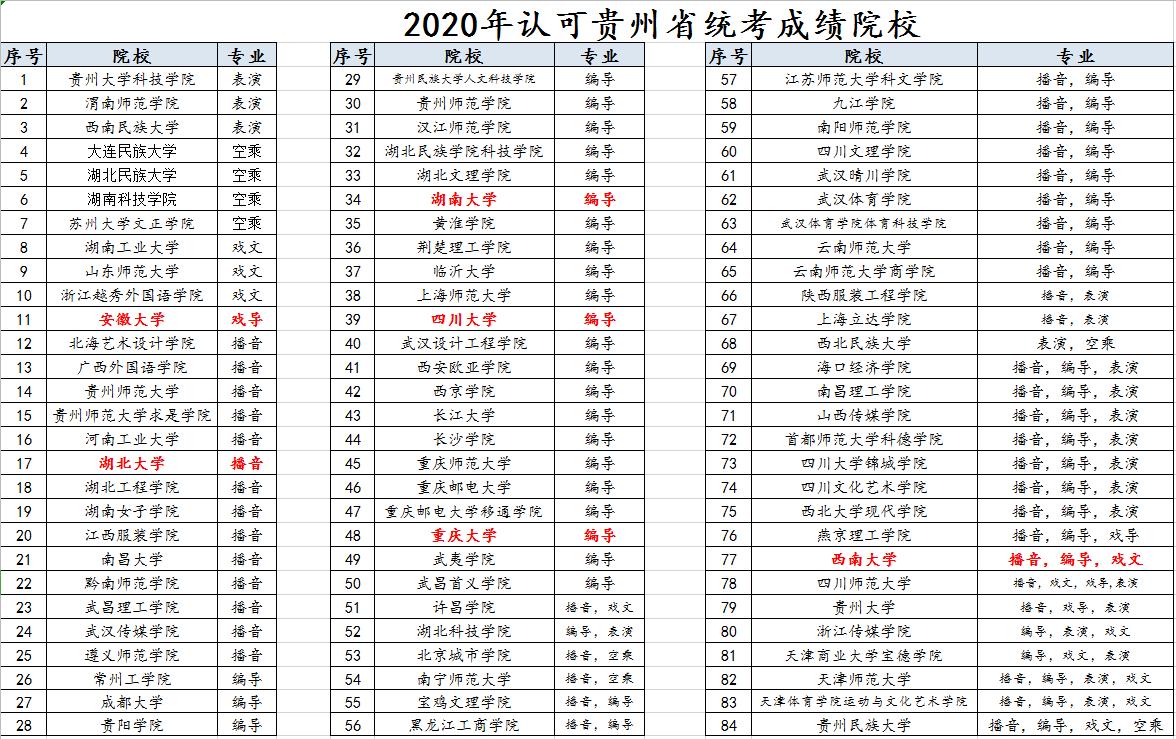 2020年认可贵州省统考成绩院校