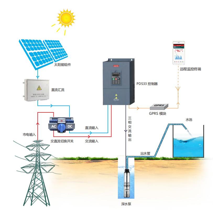 太阳能提灌系统