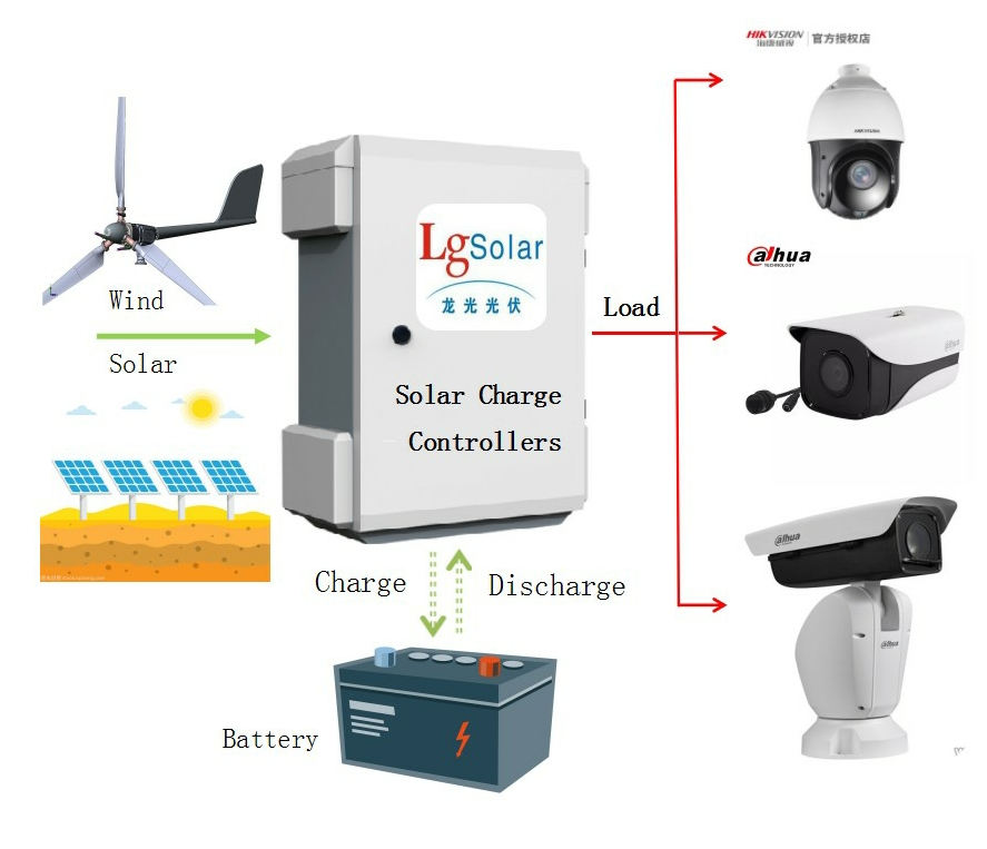监控太阳能供电