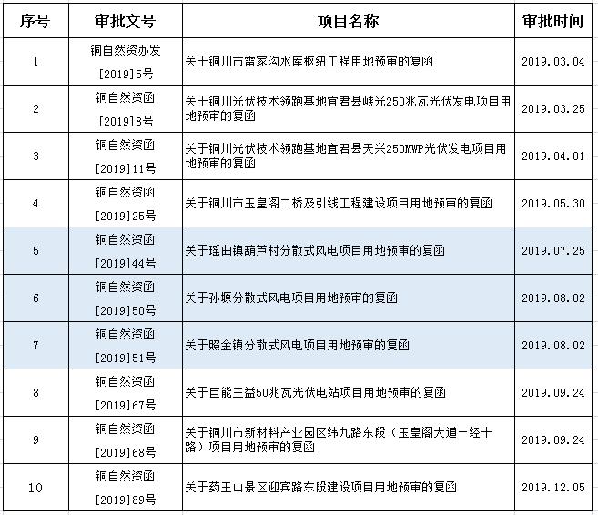 陕西铜川3个分散式风力发电建设用地获批