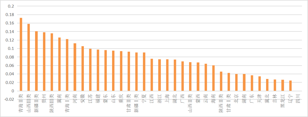 户用0.08、地面电价回调2分(0.49、0.4、0.35).新版光伏电价征求意见出炉