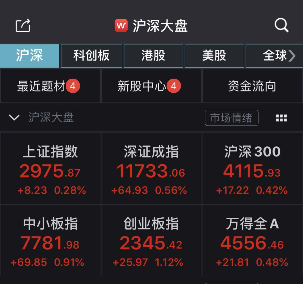 中新經緯客戶端6月22日電 創業板指半日漲超1% 證券板塊走強大漲3.62%