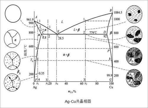 陕西WCC钎焊料