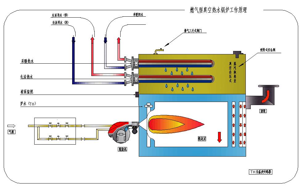 真空熱水鍋爐廠家