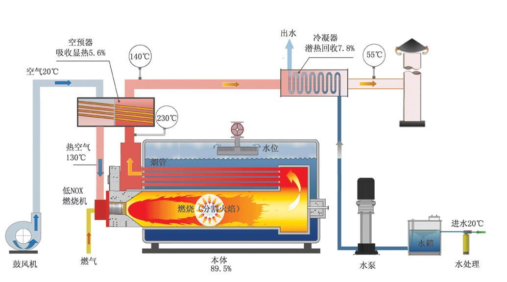資訊 | 陜西全面推進燃氣鍋爐低氮燃燒改造工作