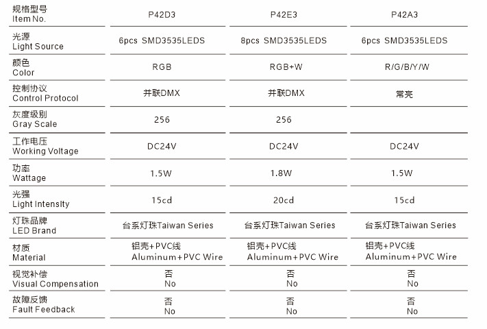 P42X3规格型号