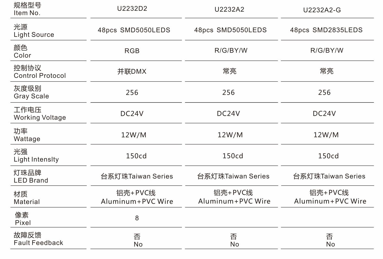 U2232X2规格型号