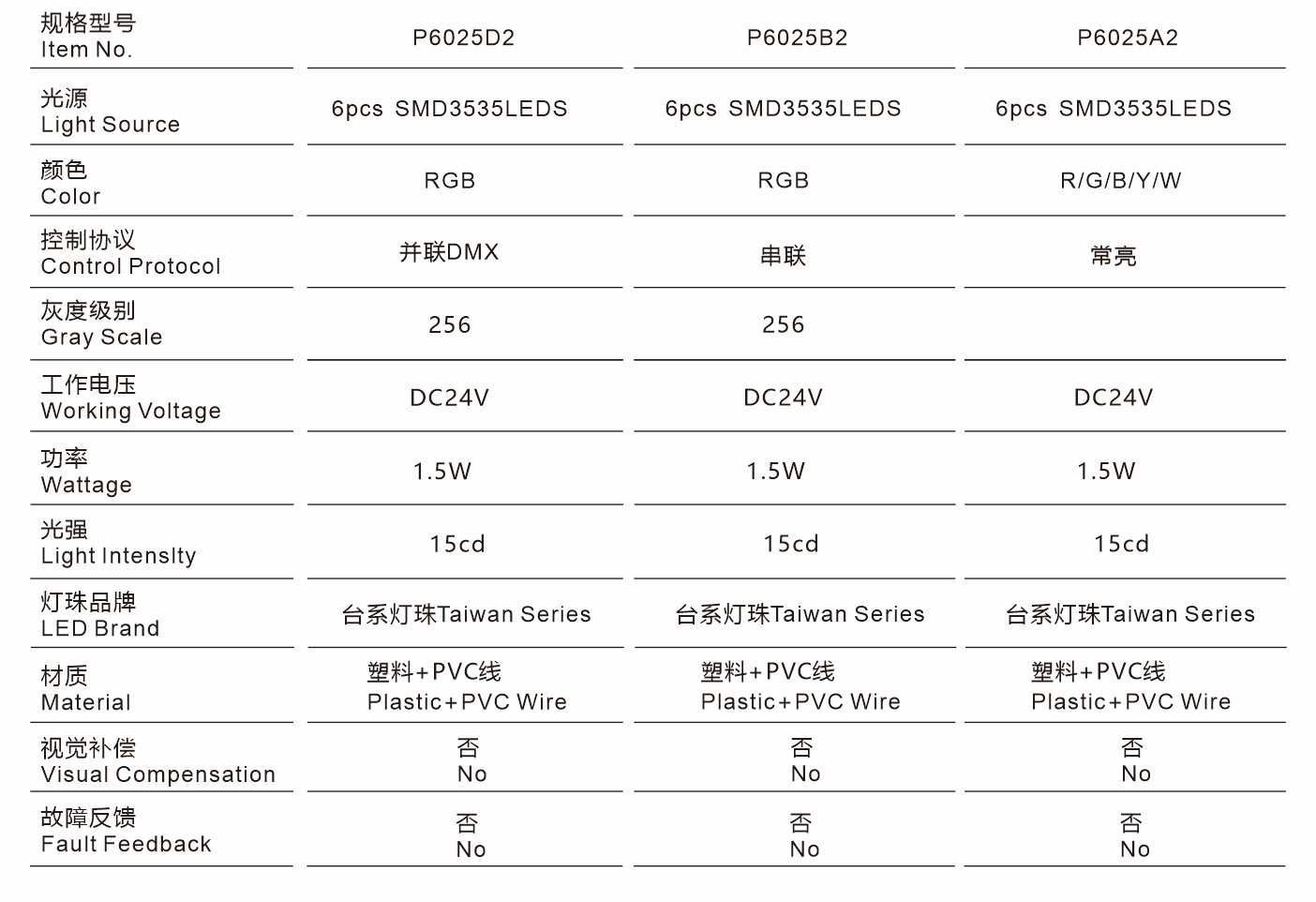 P25X2-网格屏规格型号