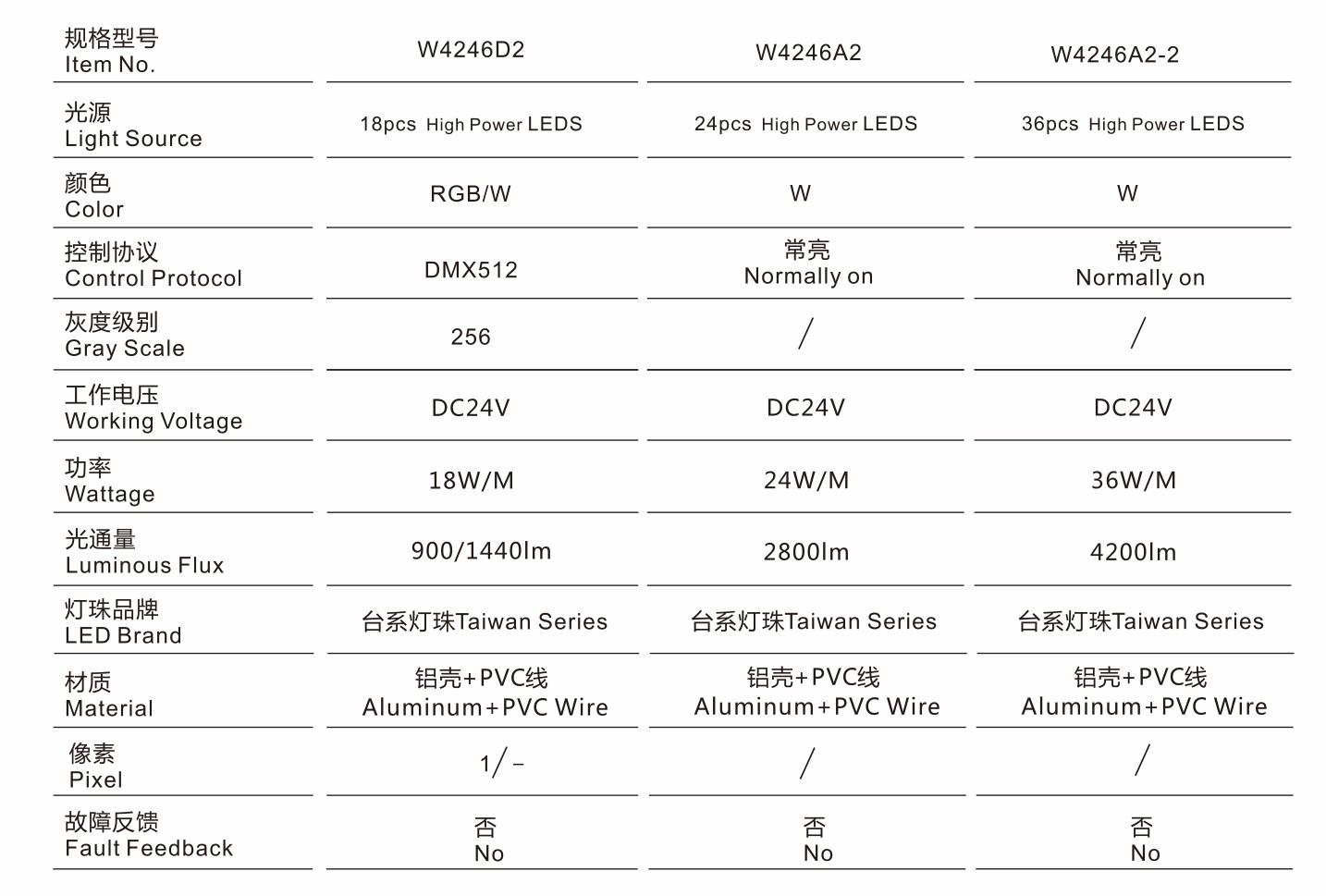 W4246X2规格型号