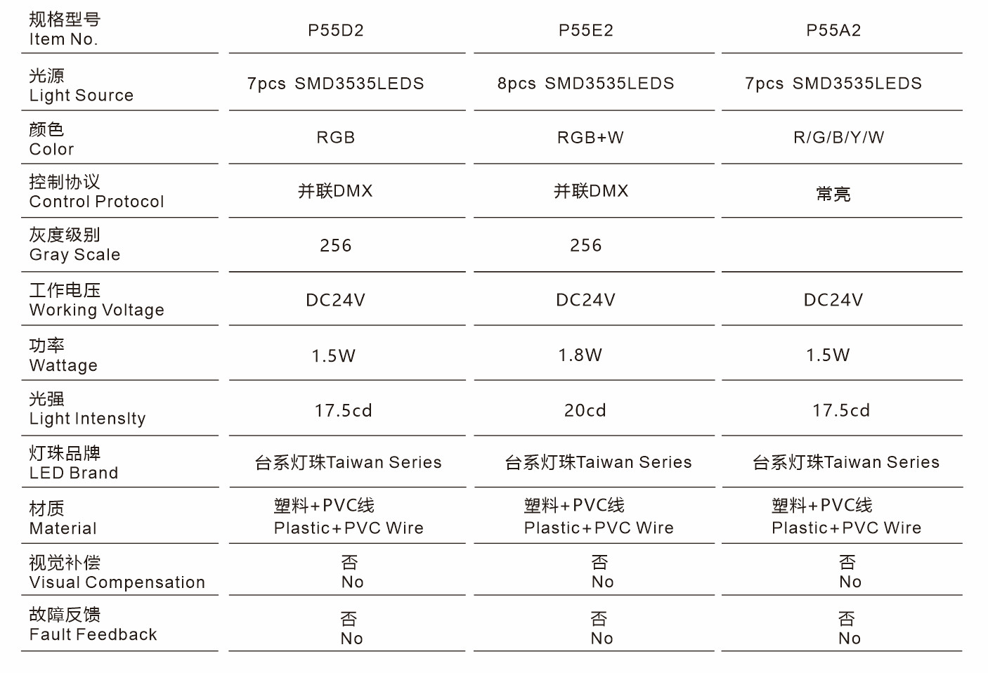 P30X5规格型号