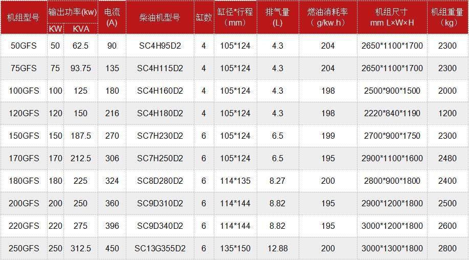 四川柴油發電機組銷售