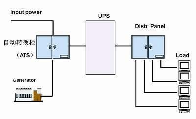 柴油发电机与UPS匹配方案,四川柴油发电机组