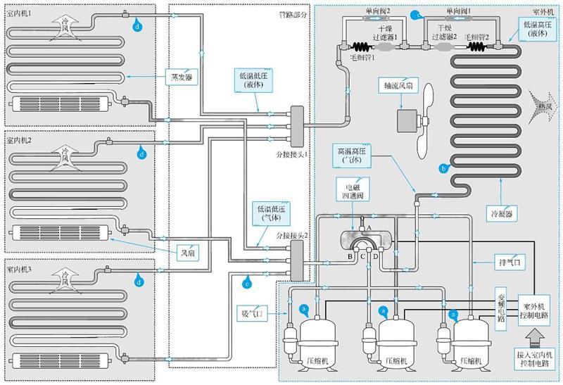 典型家用中央空调的制冷原理示意图