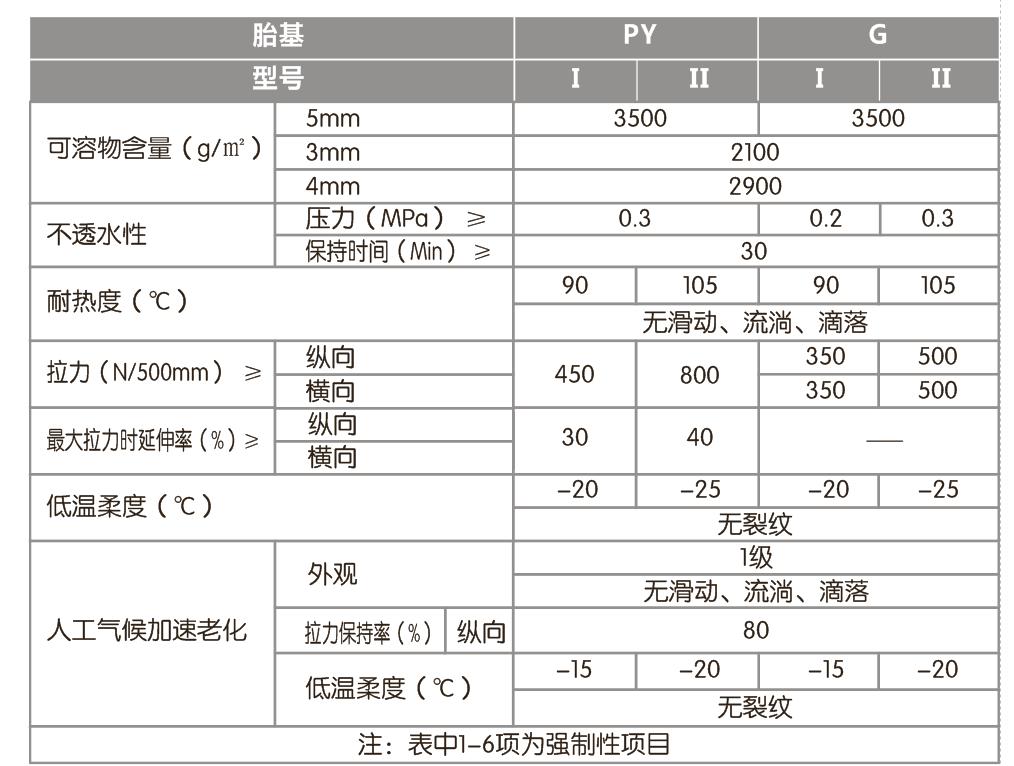 SBS防水卷材(弹性体改性防水卷材)性能指标