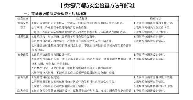四川消防发布十类场所消防安全检查方法和标准