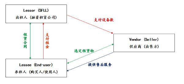 融资租赁的类别 基本交易结构与主要特点