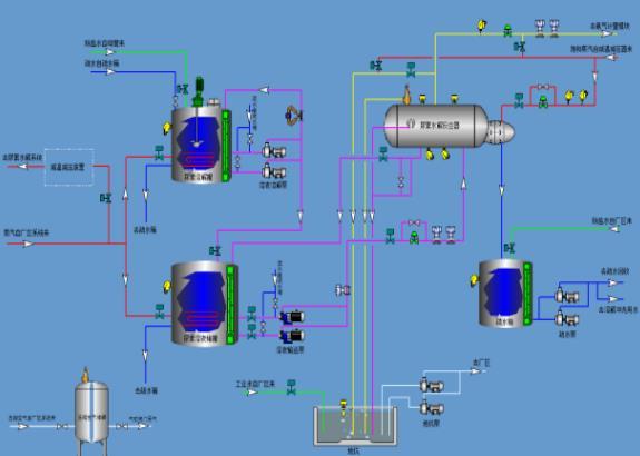 陕西蓝银河环保设备工程开发的拳头产品及技术